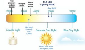 Kelvin Colour Temperature Chart for LED Sewing Machine Lights